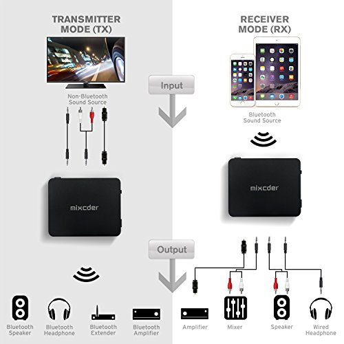 Mixcder 2-in-1 Bluetooth Receiver Transmitter Digital Optical Toslink and 3.5mm Wireless Audio Adapter for TV Home Car Stereo System, Bluetooth 4.2, A2DP, aptX Low Latency(Black) by Mixcder (Image #3)