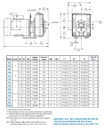 AMT Pump 282K-95 Self-Priming Centrifugal Pump, Cast Iron, 1 HP, 3 Phase, 230/460V, Curve B, 1-1/2'' NPT Female Suction & Discharge Ports by AMT Pumps (Image #2)