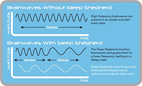 Sleep Shepherd Blue - An Accurate Wearable Sleep Aid and Tracker with Soothing Alarm with iOS/Android App by Sleep Shepherd (Image #6)