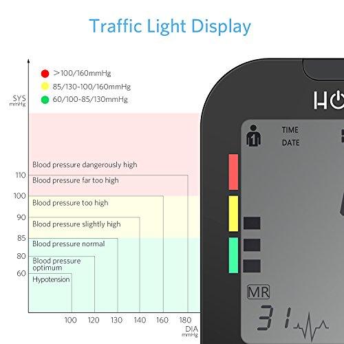 HOMIEE Tensiómetros de Brazo Digital, Detección del Pulso Arrítmico,Validado Clínicamente,Memoria 240 Mediciones para 2 Usuarios, Color Blanco,Certifica ...
