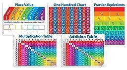 Scholastic Primary Math Charts Bulletin Board (TF8025)
