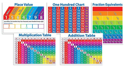 Scholastic Primary Math Charts Bulletin Board (TF8025)