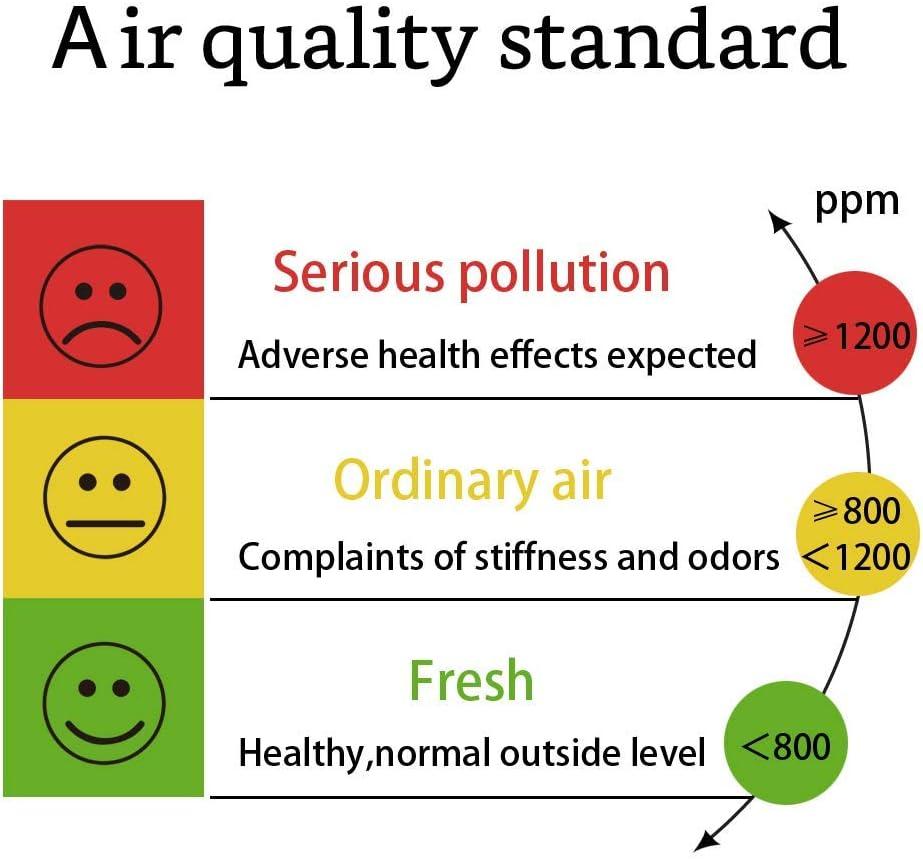 Detector de di/óxido de carbono temperatura y humedad relativa Montaje en la pared rango de 0 ~ 5000ppm monitor de calidad del aire medidor de CO2 interior sensor NDIR