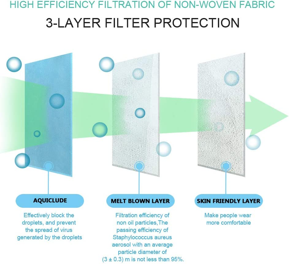 3 Layers of Fabric can be DIY Finished Product /× 40 with Nose Bridge Strip and Ear Band Electrostatic melt-Blown Fabric Polypropylene Non-Woven Fabric 95/% Filter fine Particles