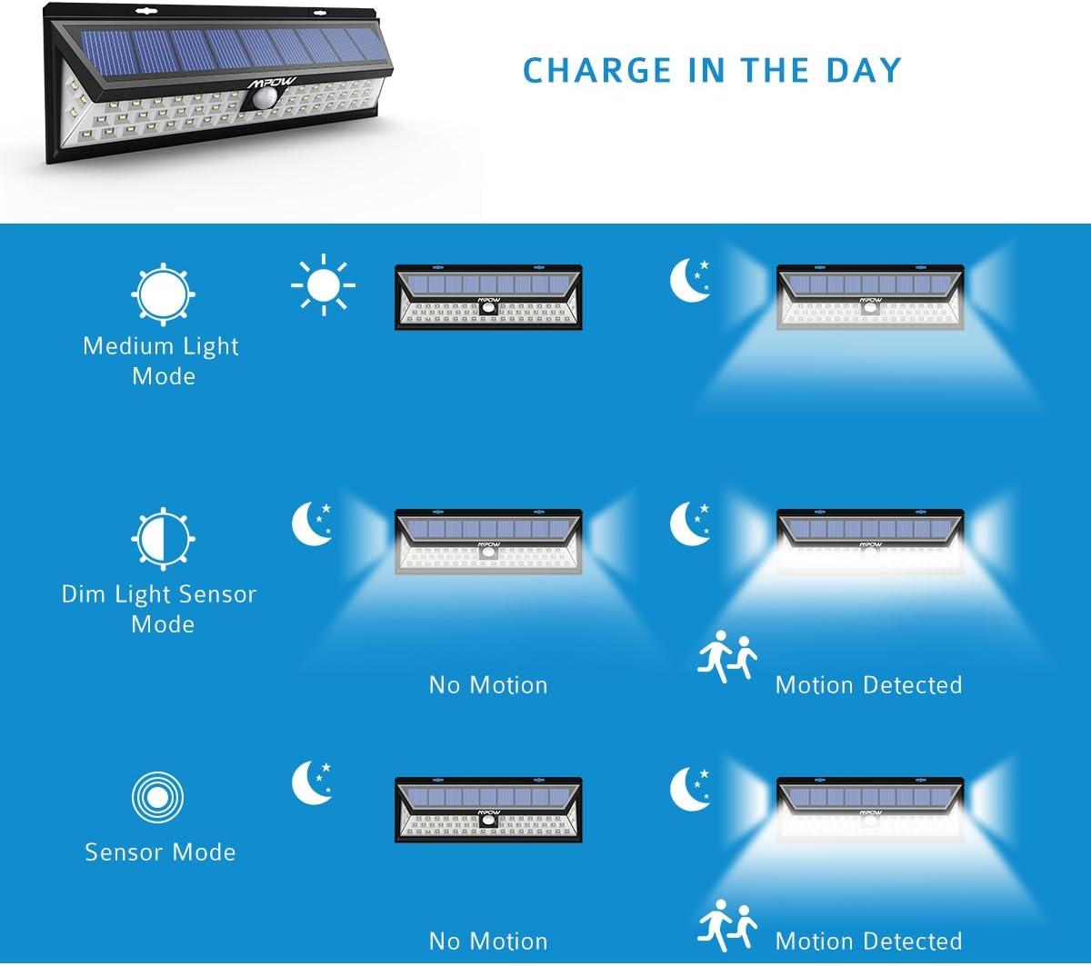 10 focos solares más vendidos ( Comparativa )