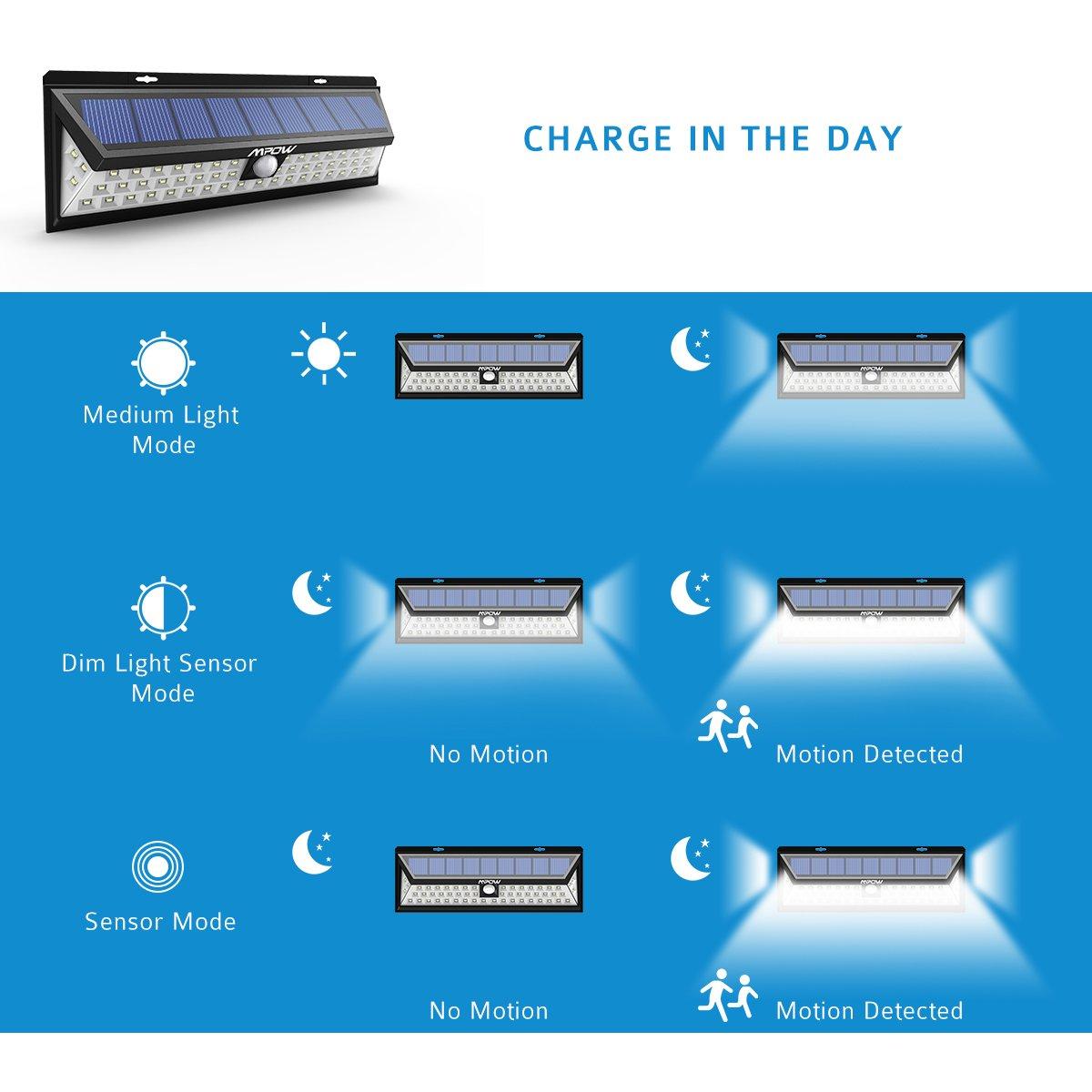 Mpow Foco Solar Exterior, Luz Solar Jardín 54 LED, Gran Ángulo 120°, Impermeable, Proporcionar hasta 12 HORAS con 3 Modos y Sensor de Movimiento para Jardín ...