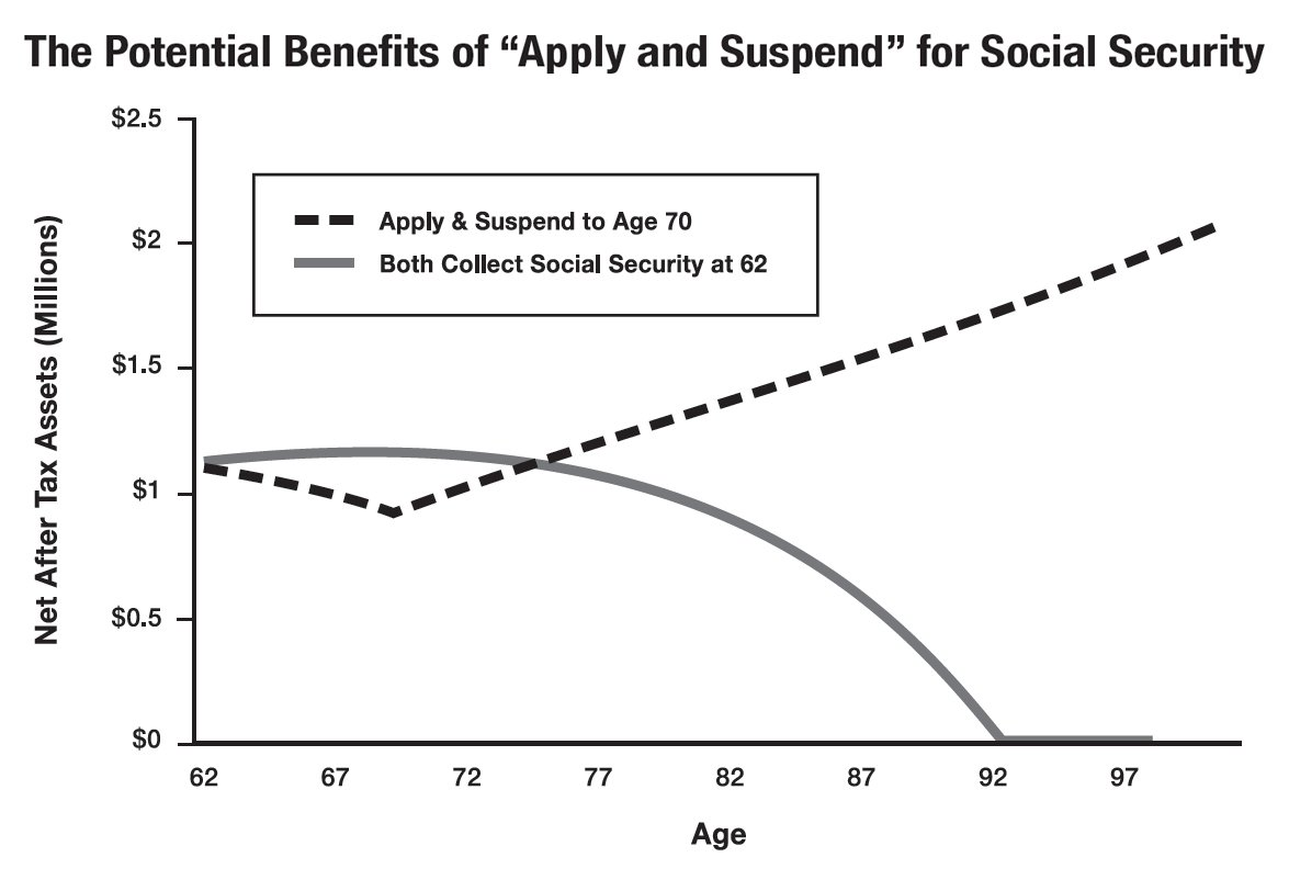 61%2BHFaVrKhL the little black book of social security secrets, couples ages 62 70