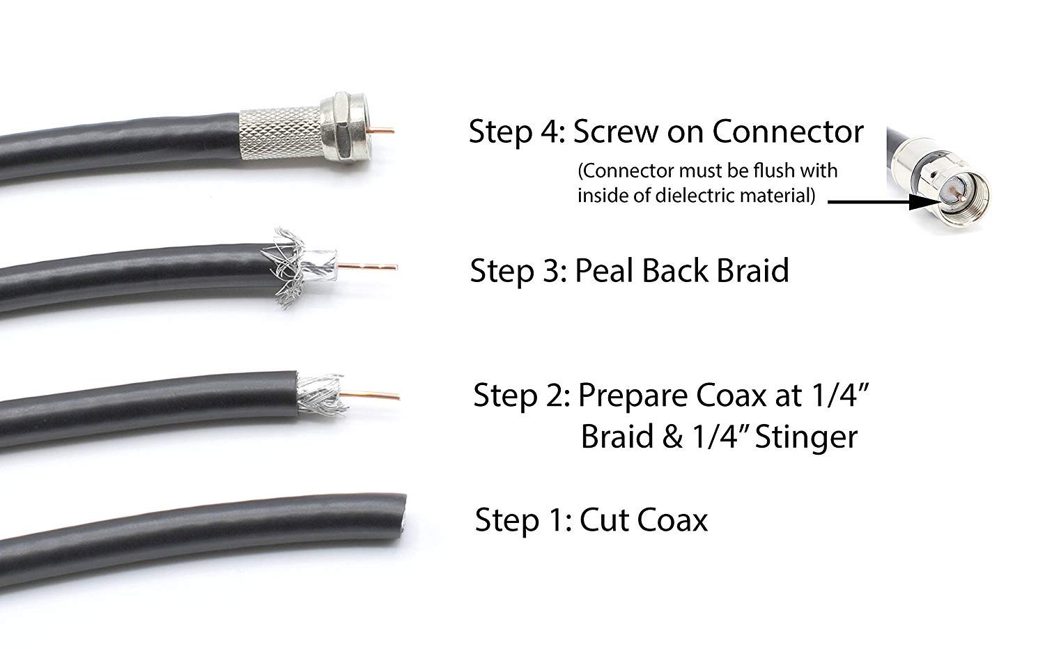 Amazon.com: THE CIMPLE CO - Coaxial Cable Screw on Connector (Twist on Connector/Fitting) for RG59 Coaxial Cable. Easy Installation, No Tools Required.