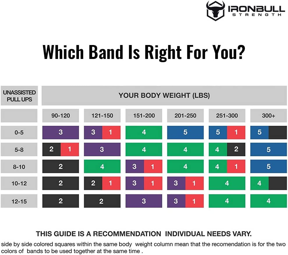 Pull up capacity vs body weight chart for choosing pull bands