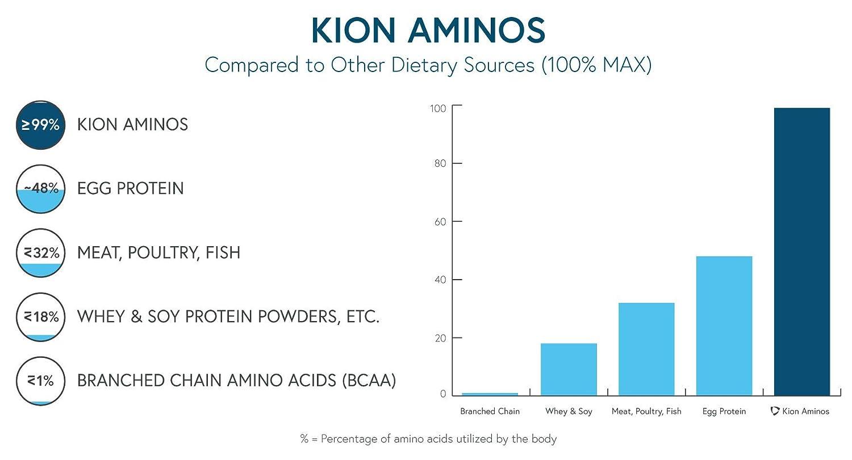 Amazon.com: Kion Aminos aminoácidos esenciales Tablets ...