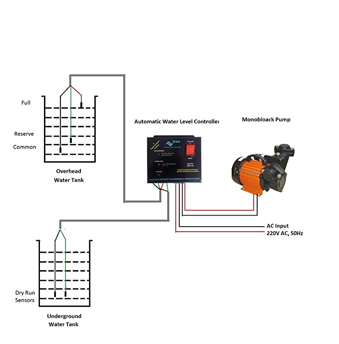 Buy Ipro Automatic Water Level Controller For Submersible Pump With