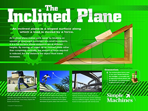 Simple Machines Poster Series of 6 Laminated Posters For Science and Technology Classrooms by Jaguar Educational (Image #5)