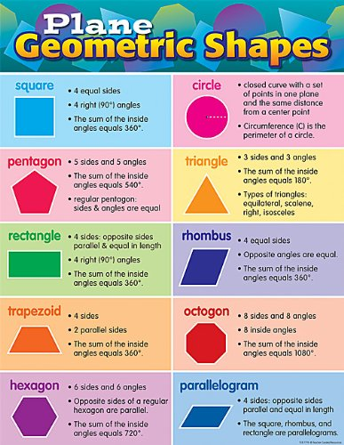 Teacher Created Resources Plane Geometric Shapes Chart ()