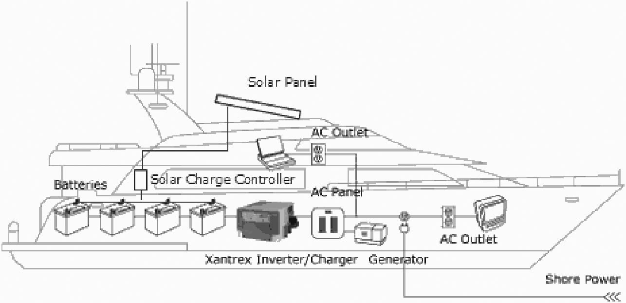 Uni-Solar PVL-136 Power Bond PVL 136 Watt 24 Volt 216'' x 15.5'' inches. Flexible Solar Panel. Easiest to Install Peel & Stick. by Unisolar