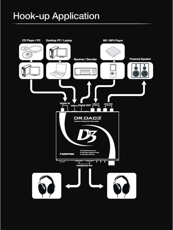 Audiotrak Dr Dac3 External Sound Card High Resolution Computers Accessories