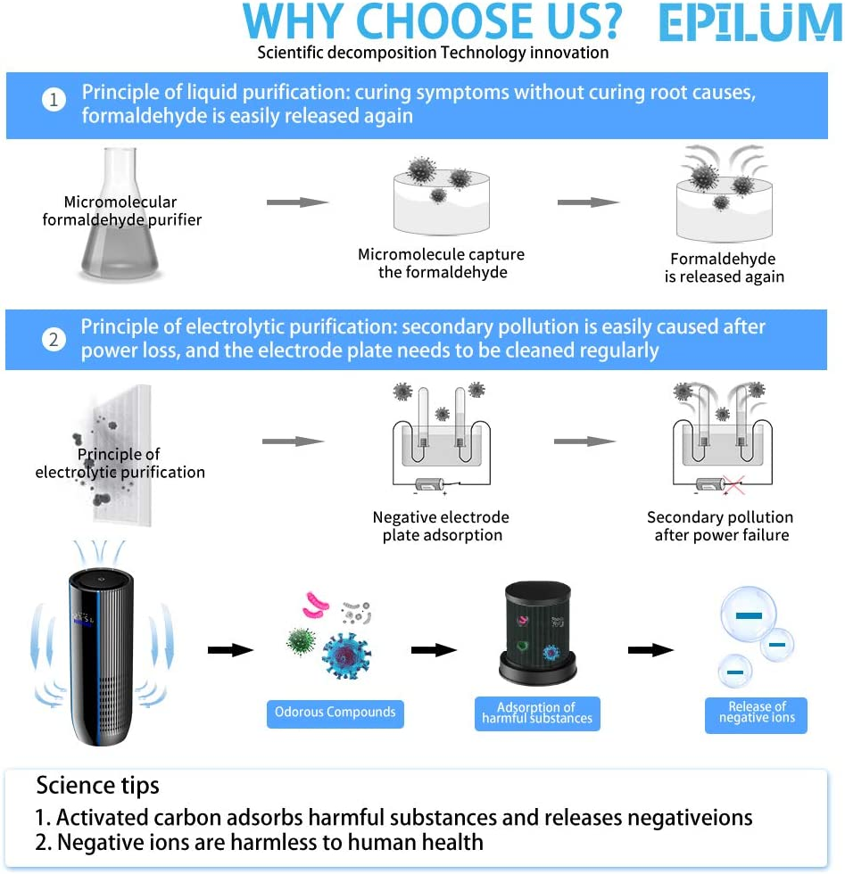 Epilum Purificador de Aire para Auto con Filtro HEPA