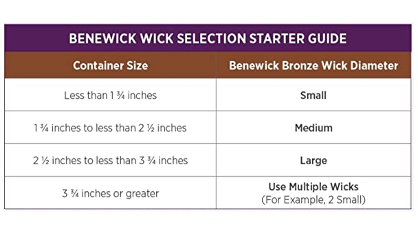 candle wick size chart