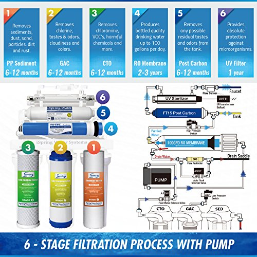 iSpring RCC1UP 6-Stage Maximum Performance Under-Sink Reverse Osmosis Drinking Water Filtration System with Booster Pump and UV Light Sterilizer by iSpring (Image #5)