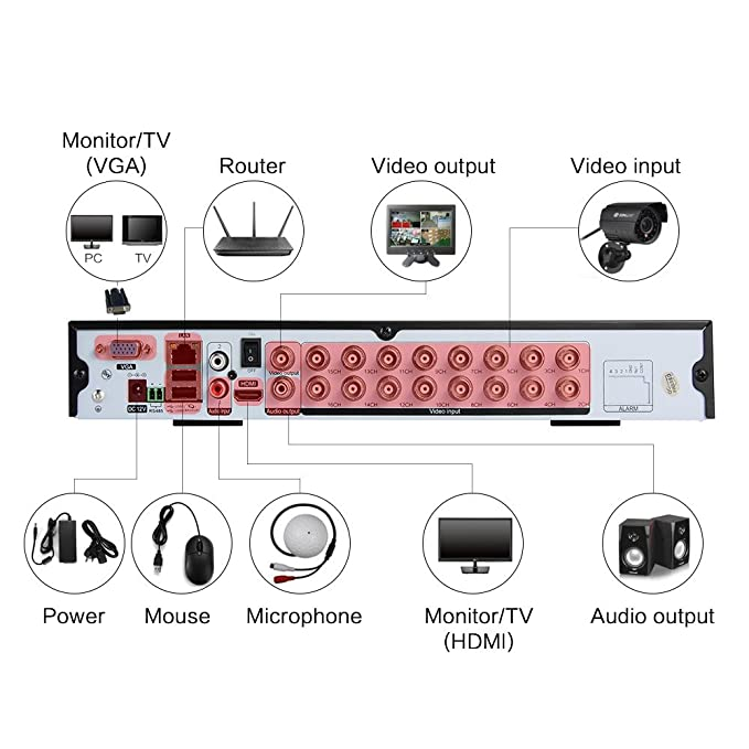 SUNLUXY® 720P AHD DVR Grabadora de Video Vigilancia con 16 Canales (H.264) HDMI CCTV Sistema de Seguridad para Hogar: Amazon.es: Bricolaje y herramientas