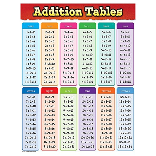 Teacher Created Resources Addition Tables Chart (7576)