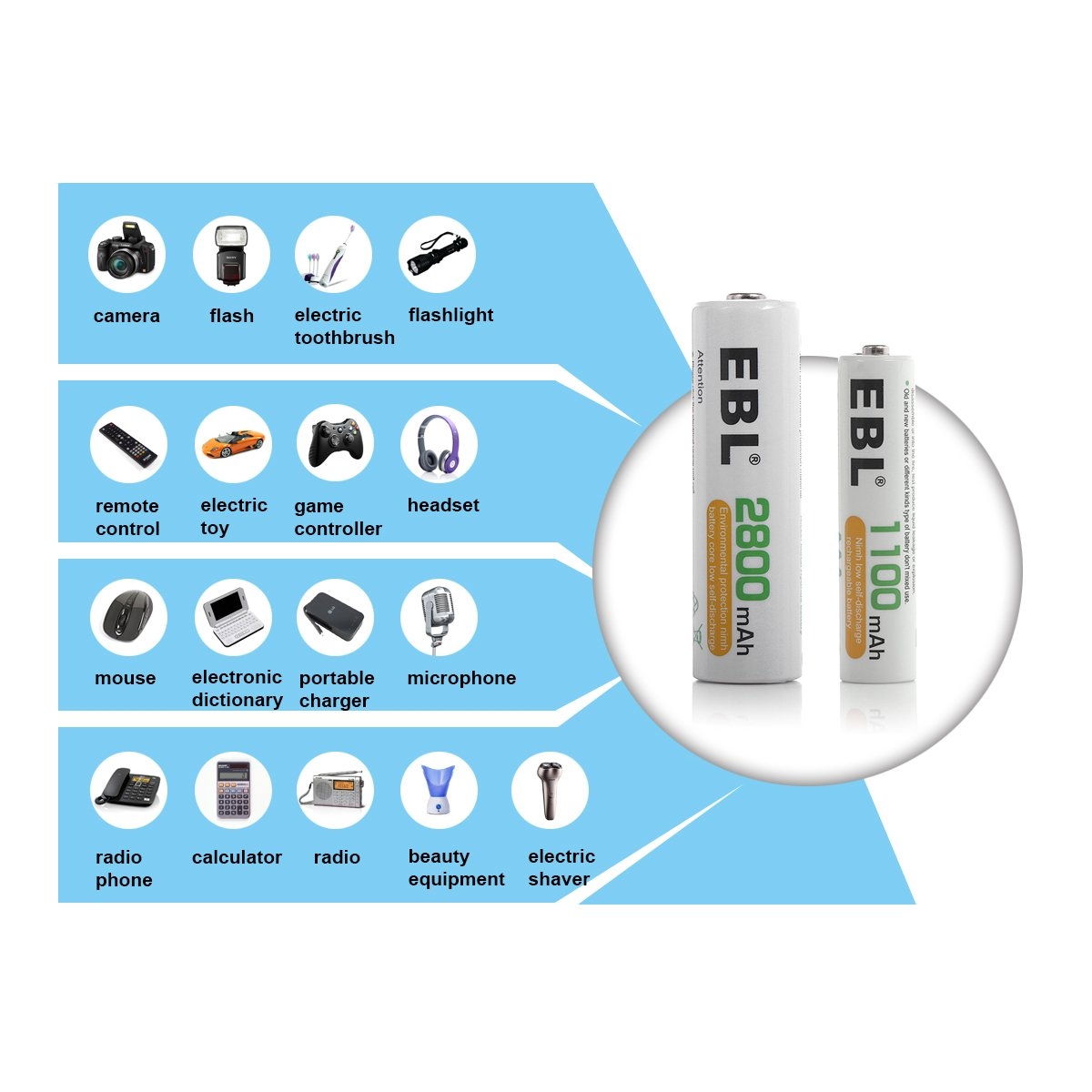 EBL 16 Pack 2800 mAh AA + 16 Pack 1100 mAh AAA Rechargeable Batteries by EBL