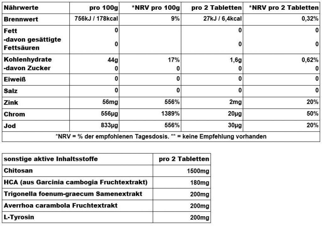 BioTech Fat y X Perdedores de Grasa - 60 gr: Amazon.es: Salud y cuidado personal