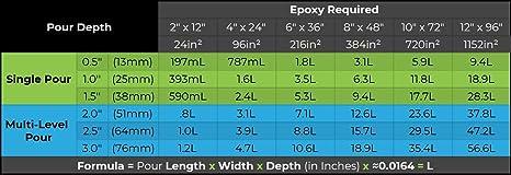 1.5 gal kit Epoxy Resin Ecopoxy 6L FlowCast 2:1 Ratio