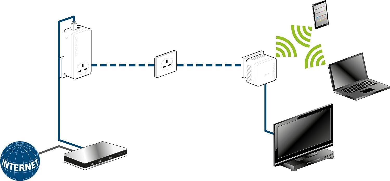 Devolo Dlan Powerline 550 Wi Fi Add On Adapter Speeds Up To 500