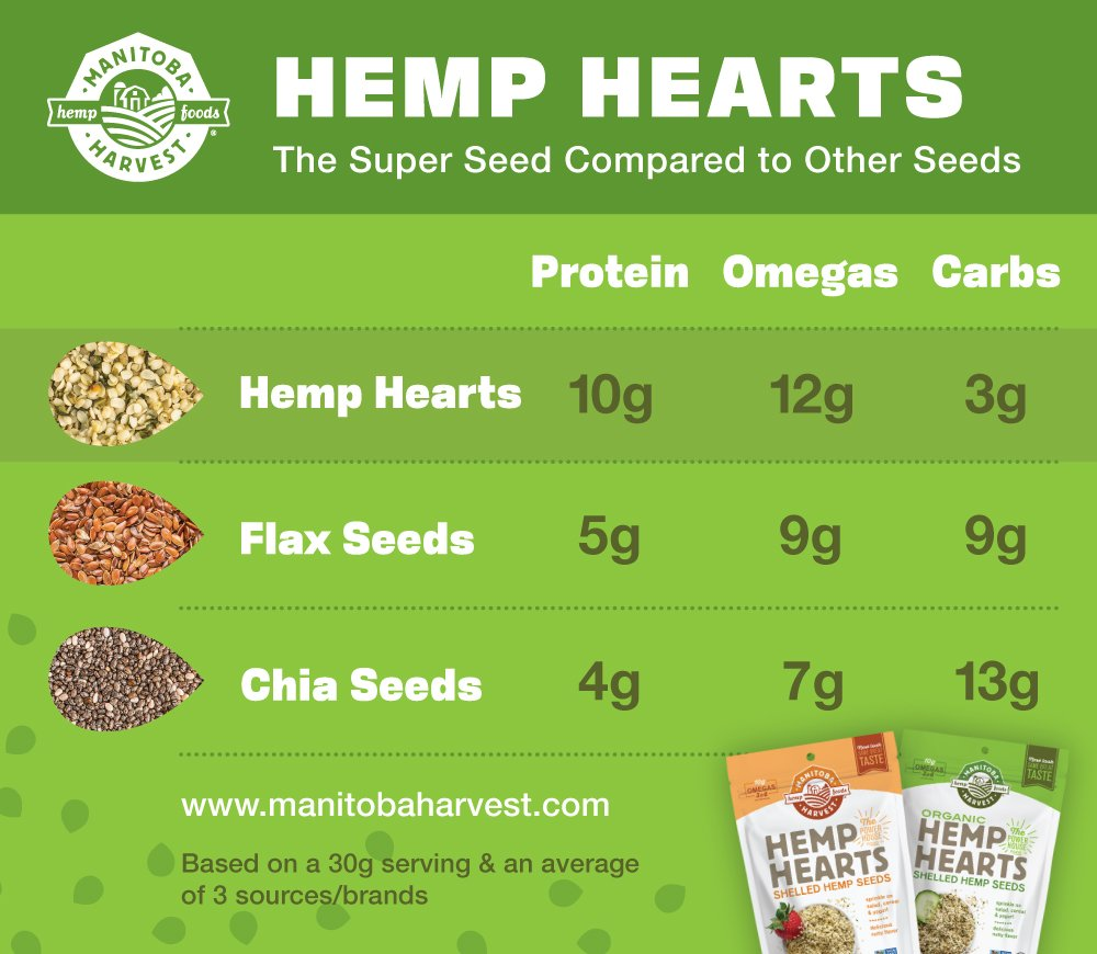 Manitoba Harvest Organic Hemp Hearts Raw Shelled Hemp Seeds, 5lb; with 10g Protein & 12g Omegas per Serving, Non-GMO, Gluten Free by Manitoba Harvest (Image #5)