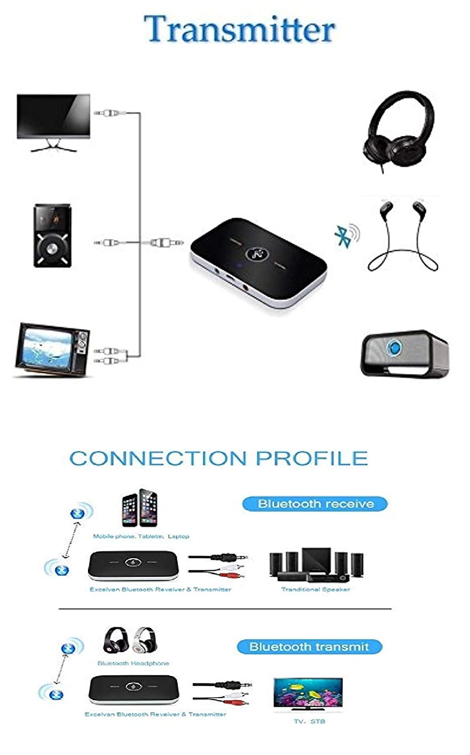 Wireless Bluetooth Transmitter Receiver Audio Adapter 3.5mm Stereo Output for TV