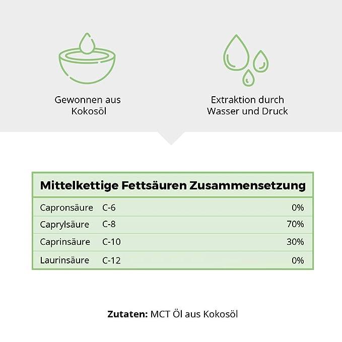 Aceite PRIMAL MCT en botella de vidrio | Extracto de aceite de ...