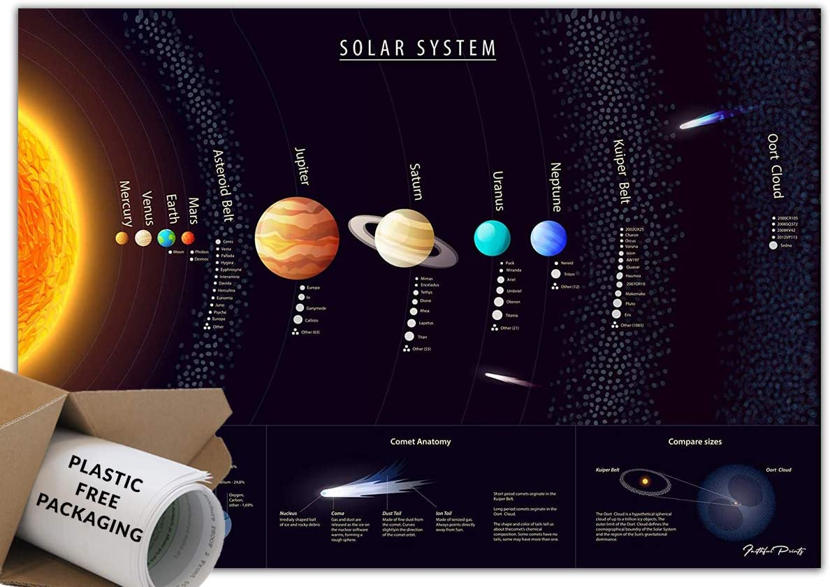Faithful Prints Solar System Science Poster A3 297 x 420mm Education Charts Space and Planets Charts for The Classroom