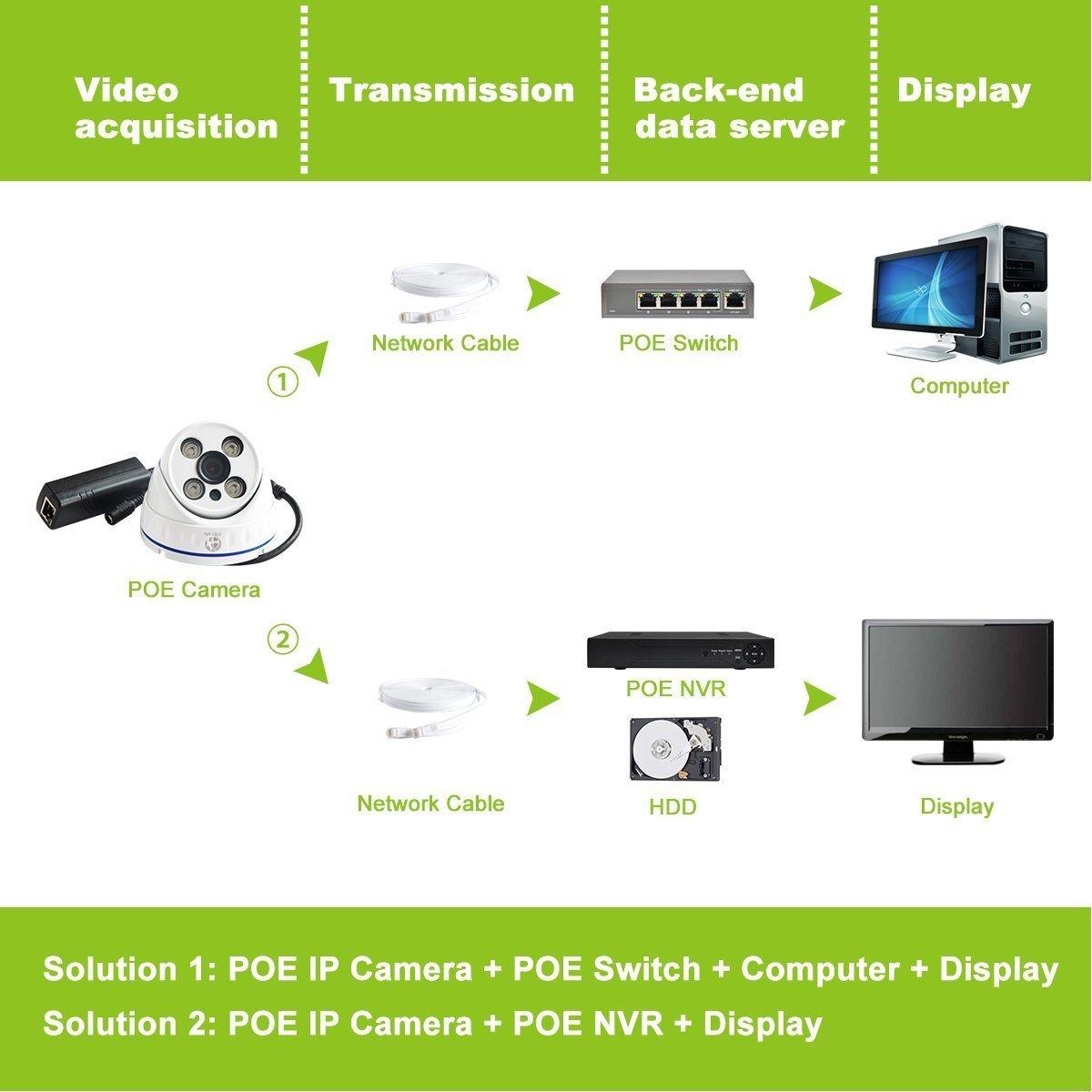 JOOAN 737KRC-T-P 720P POE Domo Cámara IP Seguridad Interior de Vigilancia con 4 Array LEDs: Amazon.es: Bricolaje y herramientas