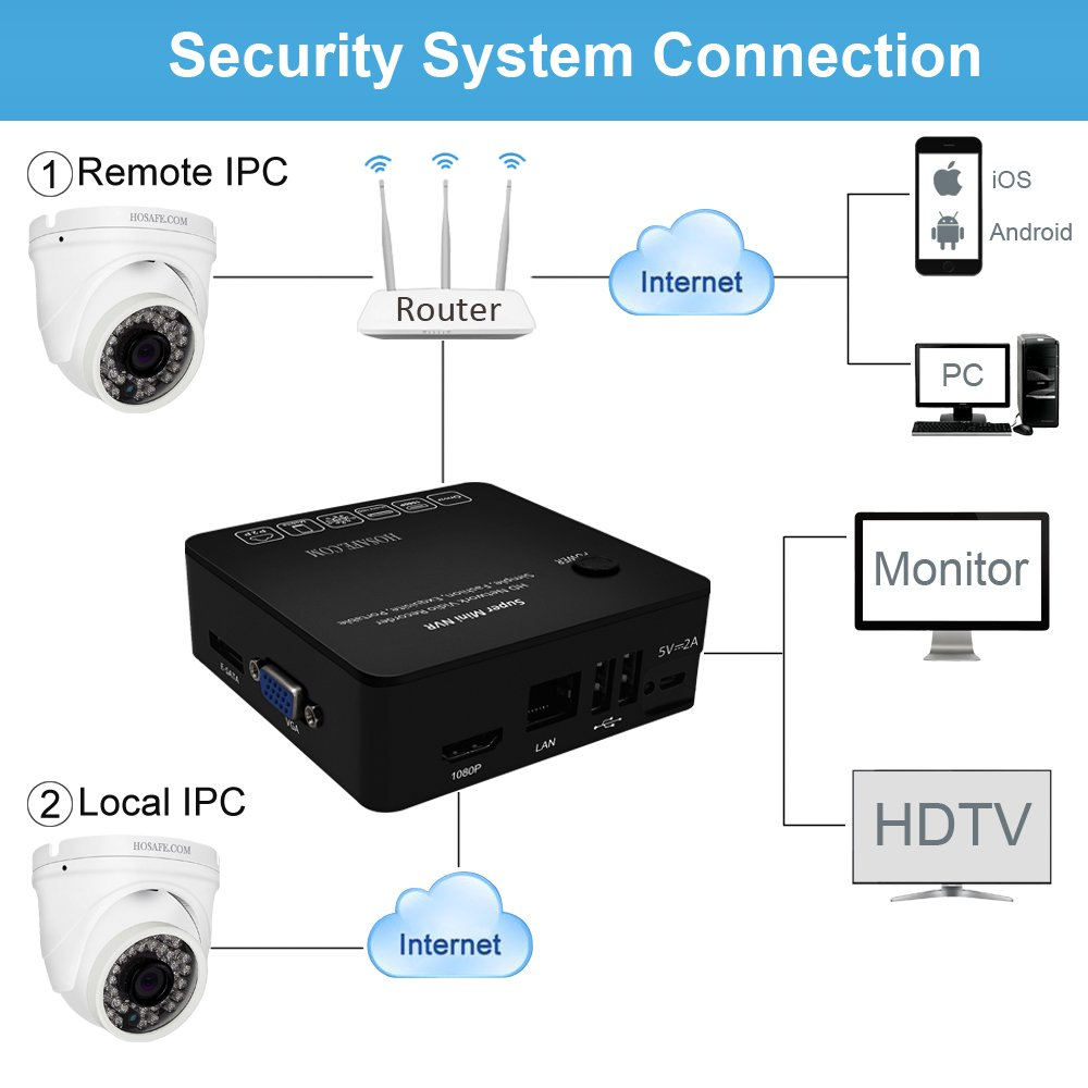 HOSAFE NVR 8 Channel Network Video Recorder, Support Recording to External HDD and ESATA HDD (Not included), Support ONVIF Compatible H.264 IP Cameras by HOSAFE.COM (Image #4)