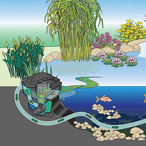 Oase-Living Water-Oase Filtoskim 3000 Pond Skimmer- Black by OASE (Image #3)