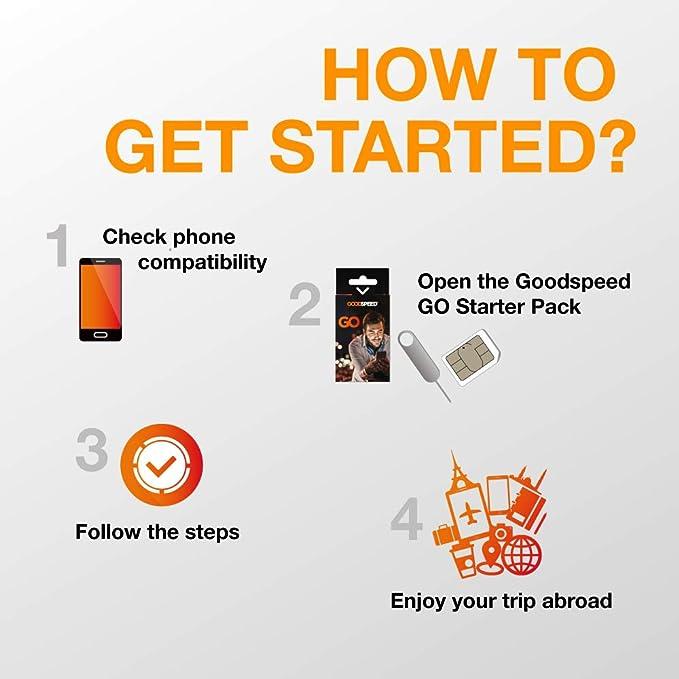 Goodspeed GO Paquete de Inico - Tarjeta SIM Internacional 4G ...