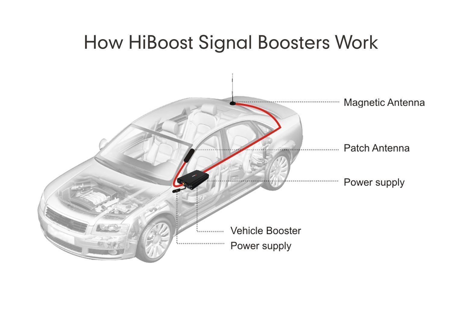 Travel 4G Cell Phone Signal Booster for Car, Truck, SUV, RV, & More - HiBoost Mobile Signal Boosters by HiBoost (Image #7)