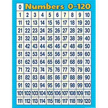 picture regarding Printable 120 Chart identify : Instructor Produced Materials Figures 0-200 Chart
