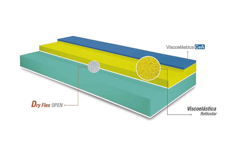 Bedland ▻ Colchón Viscoelástico ML 800, Color Granate (135cm x 180cm). Colchón con Alta adaptabilidad, sin Renunciar a la transpirabilidad.