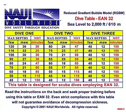 RGBM Dive Tables, EAN32   Sea Level To 2000 Ft