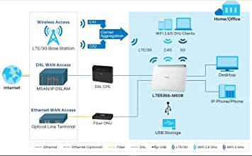 RWIFI Pack Router 4 G + LTE 300 Mbps Plus con Tarjeta SIM ...