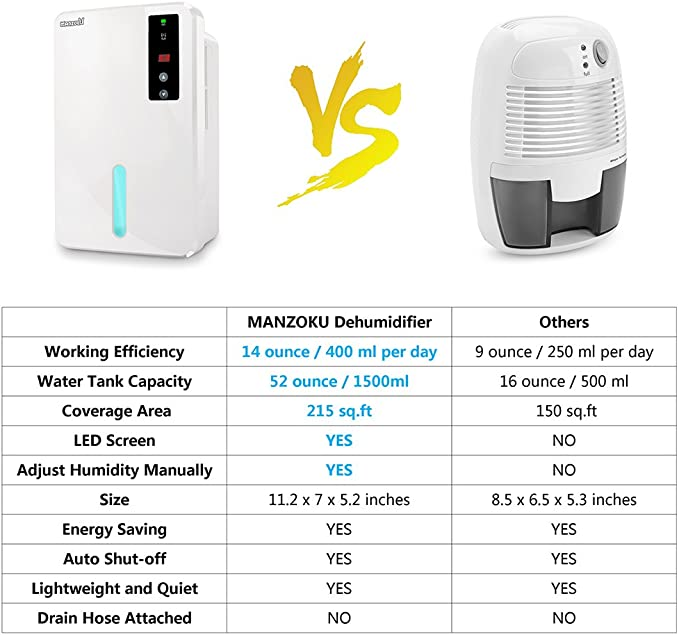 Dehumidifier, Electric Mini Dehumidifiers with Pump for Home, Basements, Bathroom, RV and Closet, 1500ml Large Tank Portable Dehumidifier with Drain