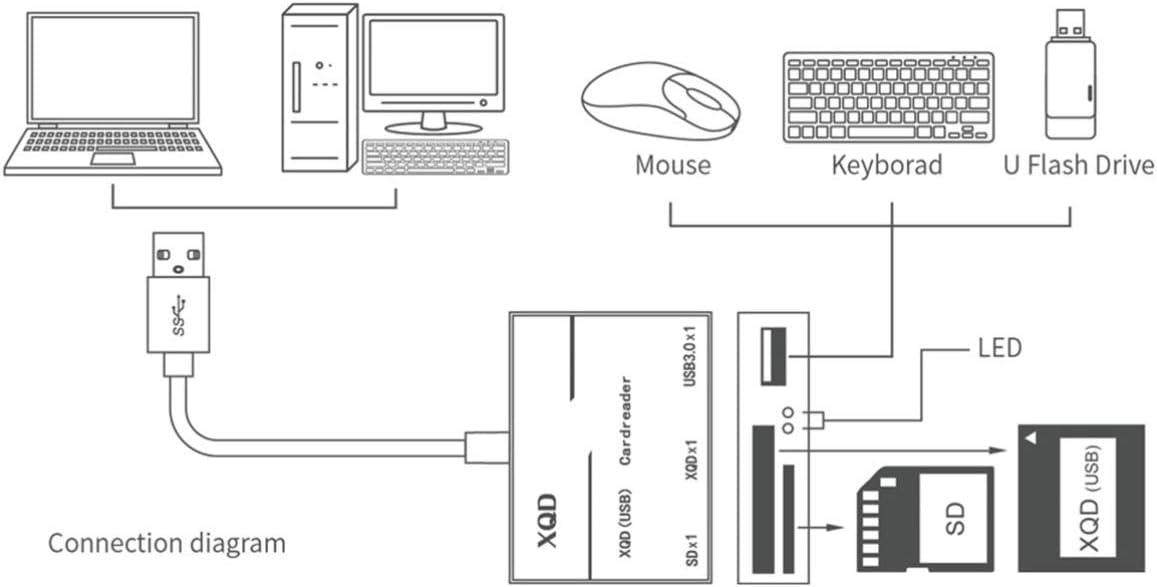 Solustre Lector de Tarjetas 3 en 1 Xqd SD Adaptador de Tarjeta Usb3.0 Lector de Tarjetas de Memoria Compatible con Sony Windows Mac
