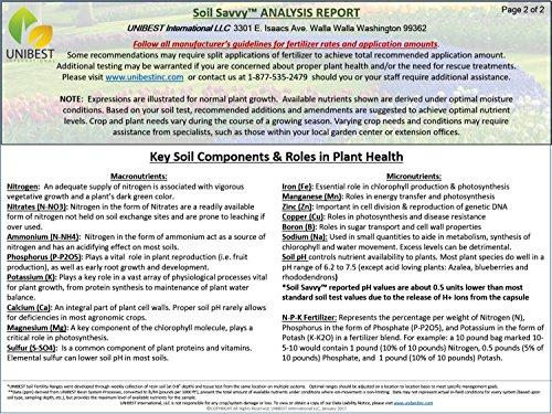 Soil Savvy Garden Soil Results