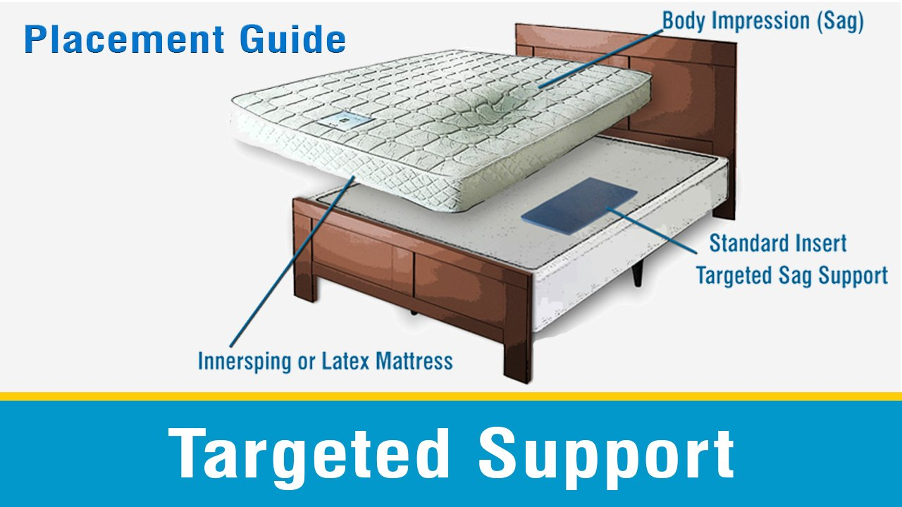 Amazon.com: Sagging Mattress Support   Bed Helper (Standard) No Sags: Home  U0026 Kitchen