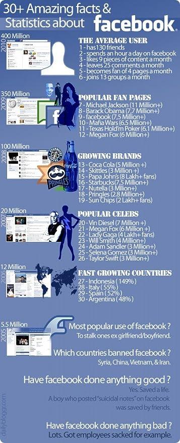 vinteja gráficos de - Facebook Stats - A3 cartel impresión ...