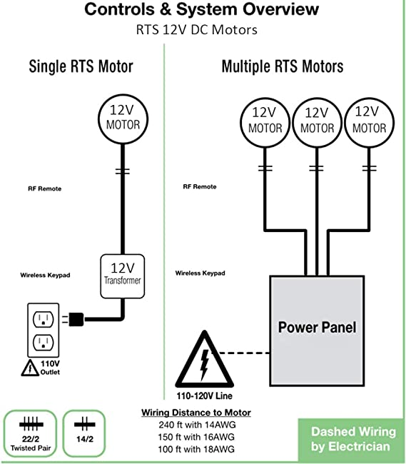 Rollerhouses 16 mm de diámetro RTS 12V DC Motor de cortina de ...