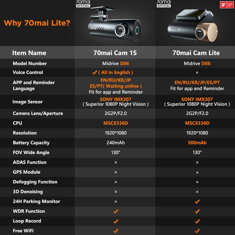 Loop Recording Voice Control Dash Cam,1080P 70mai 1S Car Video APP Control Night Vision 130/° Wide Angle On-Dash Cameras G-Sensor Emergency Recording Built-in WiFi Dash Camera