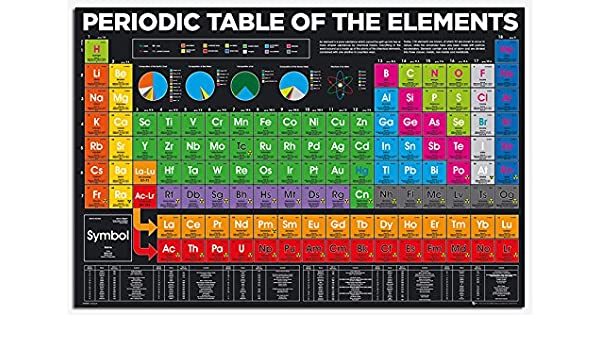 amazoncom periodic table of elements 2018 version poster gloss laminated 915 x 61cms 36 x 24 inches posters prints