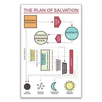 Amazon Lds Plan Of Salvation Poster Map 11 X 17 Inch Plan